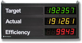 LED INDUSTRIAL STATUS DISPLAY