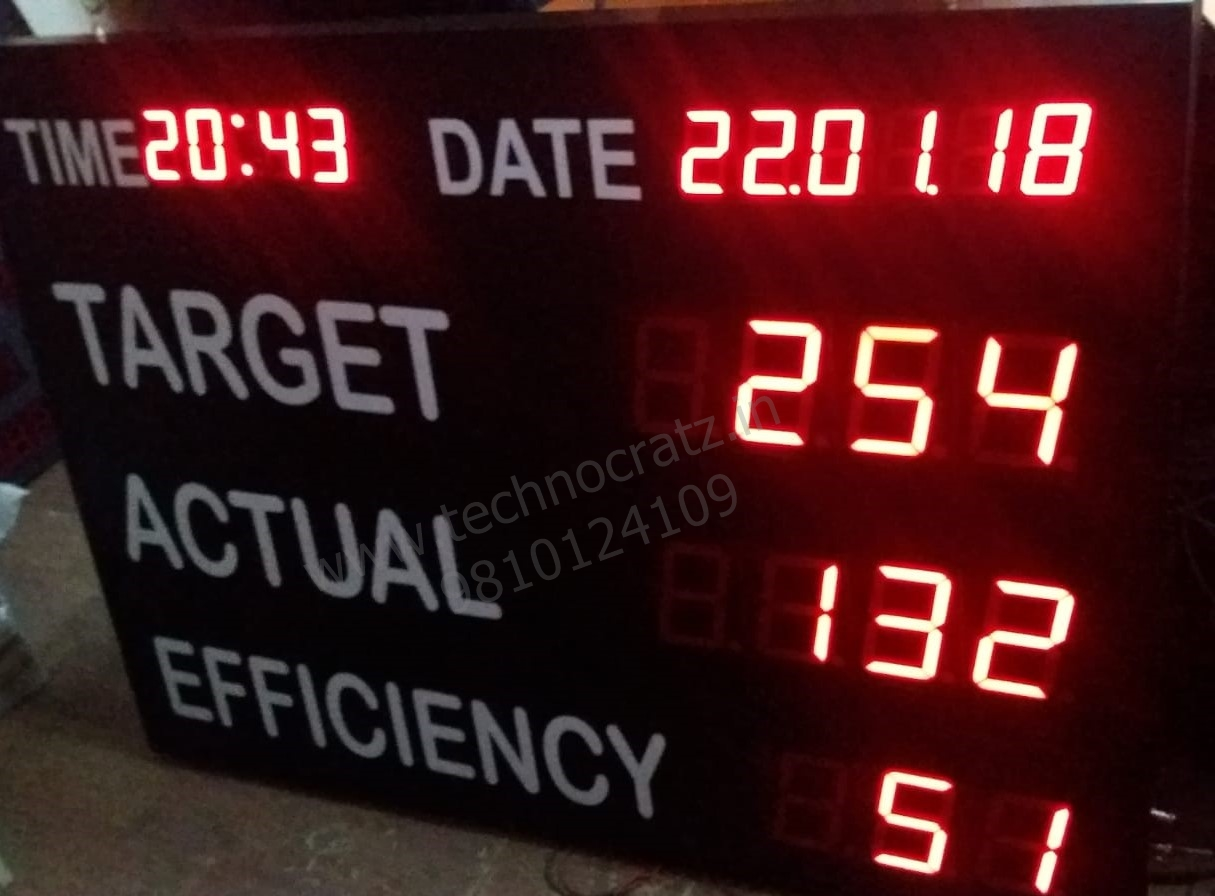 industrial data display